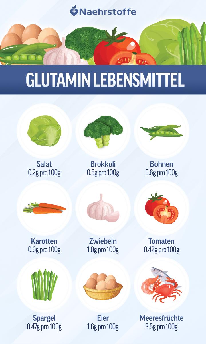 Glutamin Lebensmittel Infografik